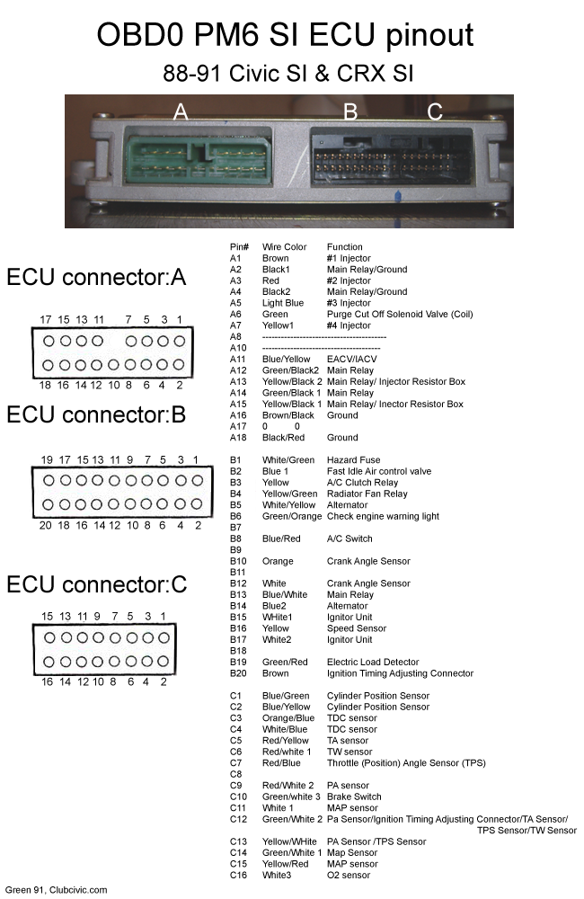 PM6 ECU Pinout obd0 pin out honda tech honda forum discussion p28 wiring diagram at crackthecode.co
